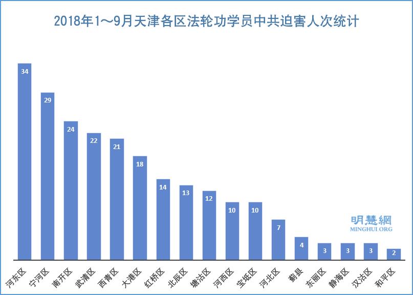 1~9月 天津至少229名法輪功學員遭迫害
