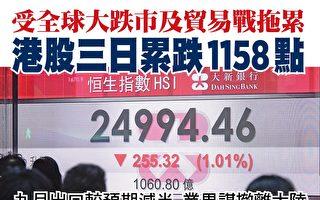 受全球跌市及貿易戰影響 港股三日跌1158點