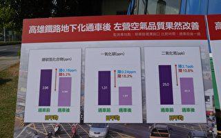 鐵路地下化 左營翠華環潭路口一氧化碳降18.3%