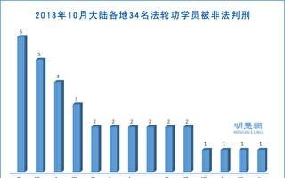 大陆10月份至少34名法轮功学员被非法判刑