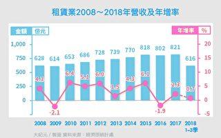 台租赁业前3季营收616亿 创历年新高