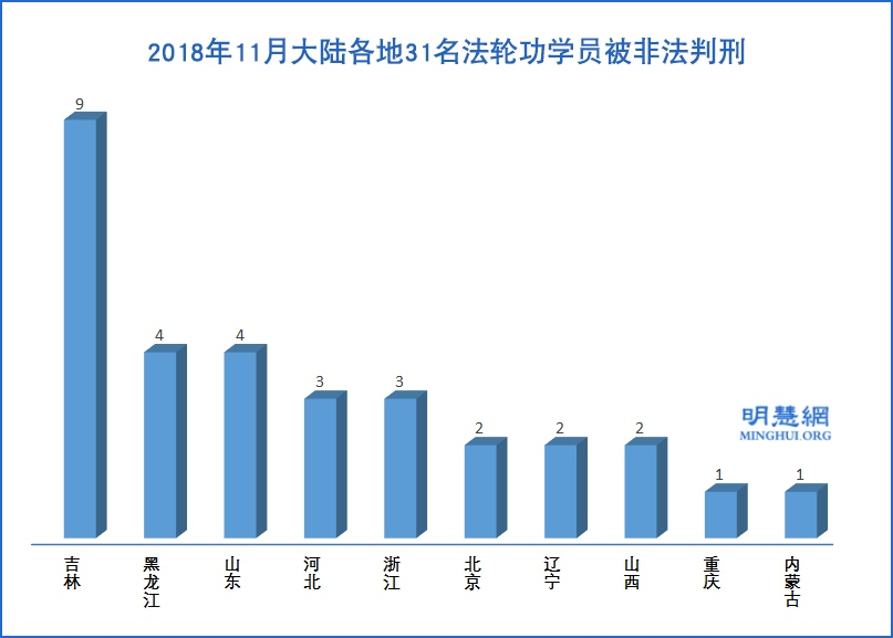11月份 31名法輪功學員遭冤判 含80歲老人