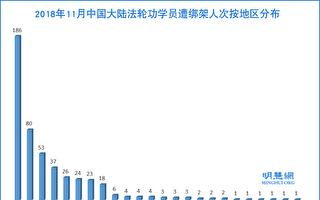 11月份 至少486名法轮功学员遭绑架