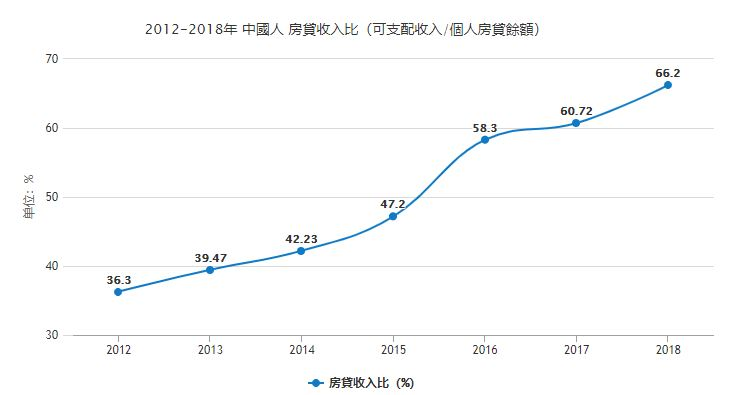 2012~2018年 中國人按揭收入比 。(大紀元製圖 數據來源:中共統計局)