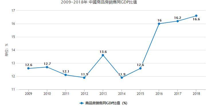 (大紀元製圖 數據來源:中共統計局)