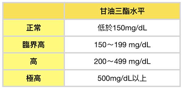 甘油三酯(三酸甘油脂)是否偏高的判斷標準。