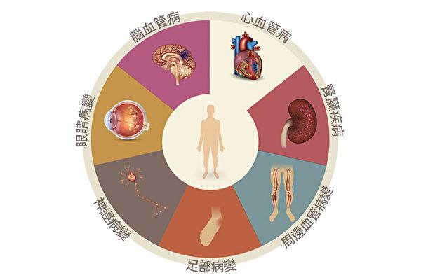 糖尿病有許多併發症,包括大血管病變、小血管病變、神經病變、足部病變等等。