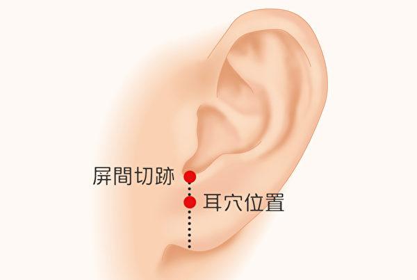 按耳朵屏间切迹下方1/3的位置,可以帮助你的呼吸质量变好。