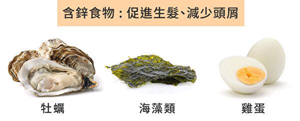 矿物质锌可以促进体内蛋白质的合成,还可以直接促进生发。(Shutterstock/大纪元制图)
