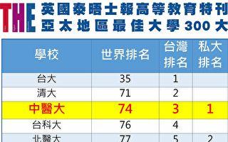 """2019""""亚太区300大""""  中医大、亚大双入榜"""