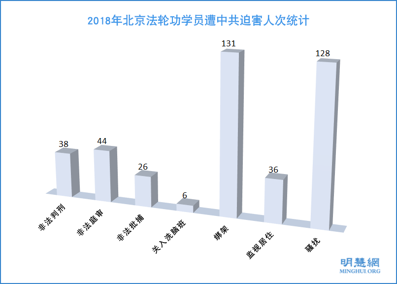 2018年 北京法輪功學員受迫害綜述