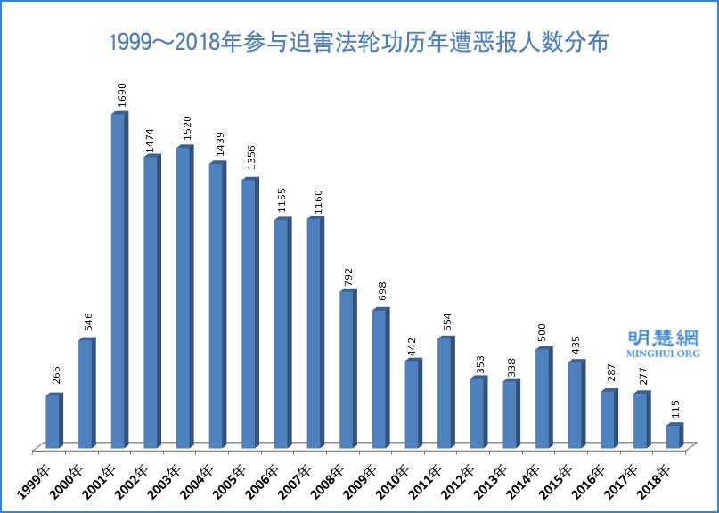 迫害法輪功 19年間逾兩萬人遭惡報(1)