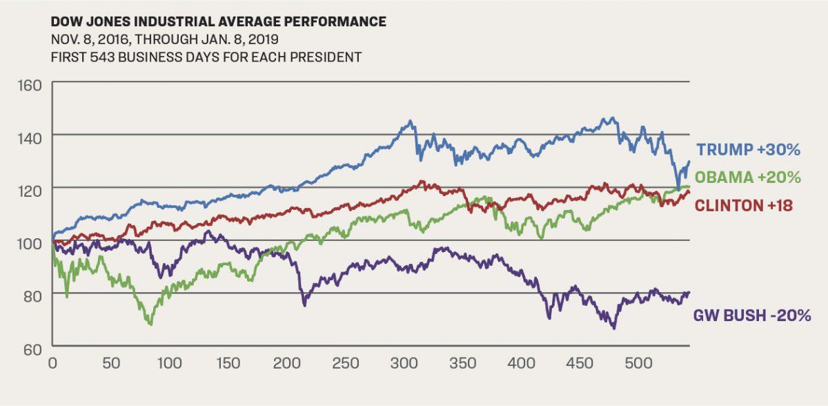 道瓊斯指數變化圖,藍色為特朗普執政時期,綠色為奧巴馬時期,紅色為克林頓時期,紫色為小布殊時期。(大紀元製圖/雅虎財經)