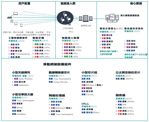 圖為5G重要技術各國企業排名圖。(James Lewis, How 5G Will Shape Innovation and Security: A Primer,CSIS報告/大紀元翻譯)