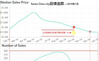 2019年1月灣區房產市場快報
