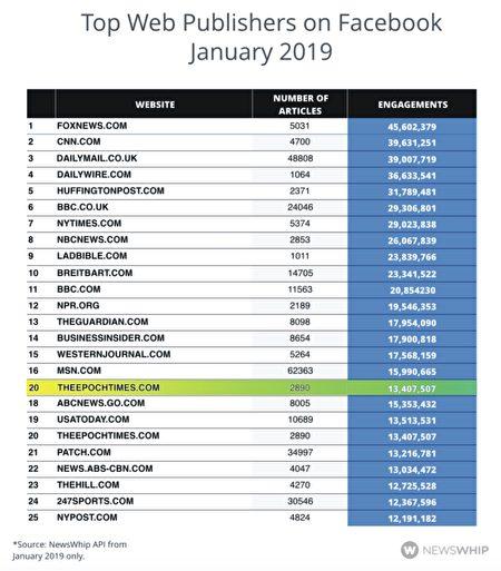 今年1月份,以全部文章在臉書上的活躍程度計算,大紀元在全網英文媒體中排名第20。(Newswhip/大紀元製圖)