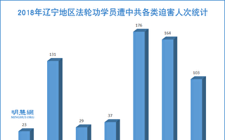 2018年 遼寧省法輪功學員遭迫害綜述