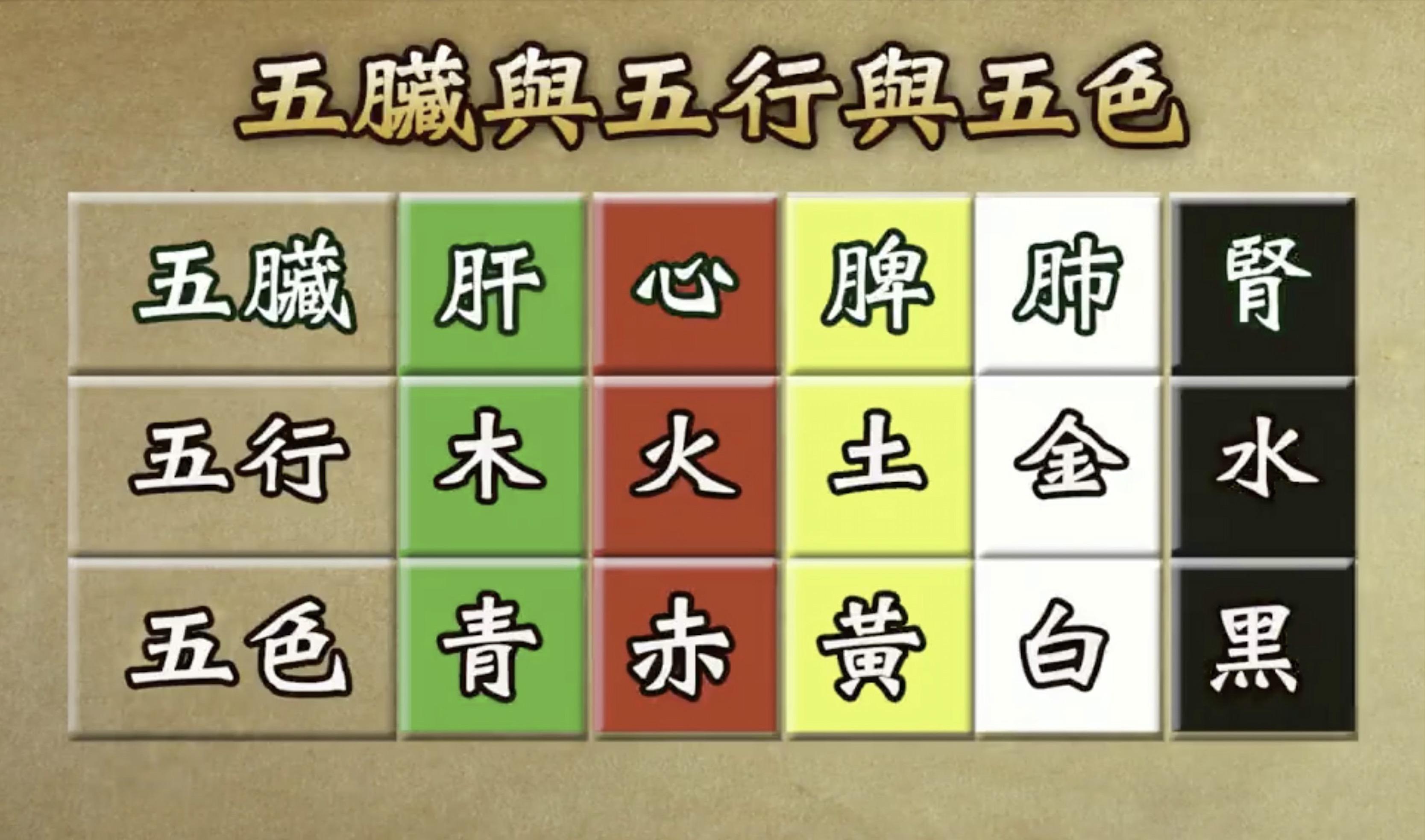 五臟、五行、五色對照表。(新唐人電視台提供)