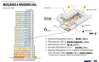 抨擊市長監獄政策 懲教專家:沒理由關雷克島