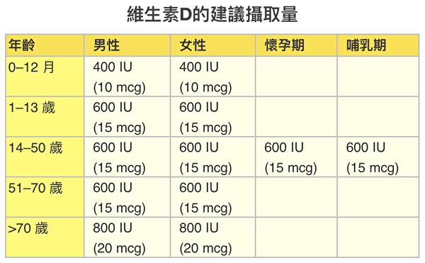 在不同年龄、性别和时期,维生素D的每日建议摄取量。(大纪元制表/资料来源:美国国家卫生研究所)