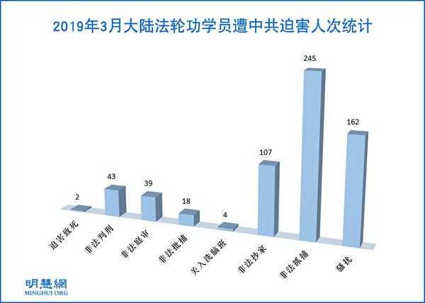2019年3月大陸法輪功學員遭中共迫害人次統計示意表。(明慧網)