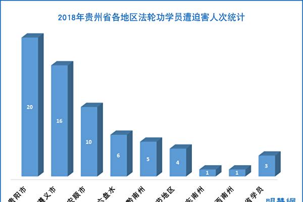 2018年 贵州省法轮功学员遭迫害综述