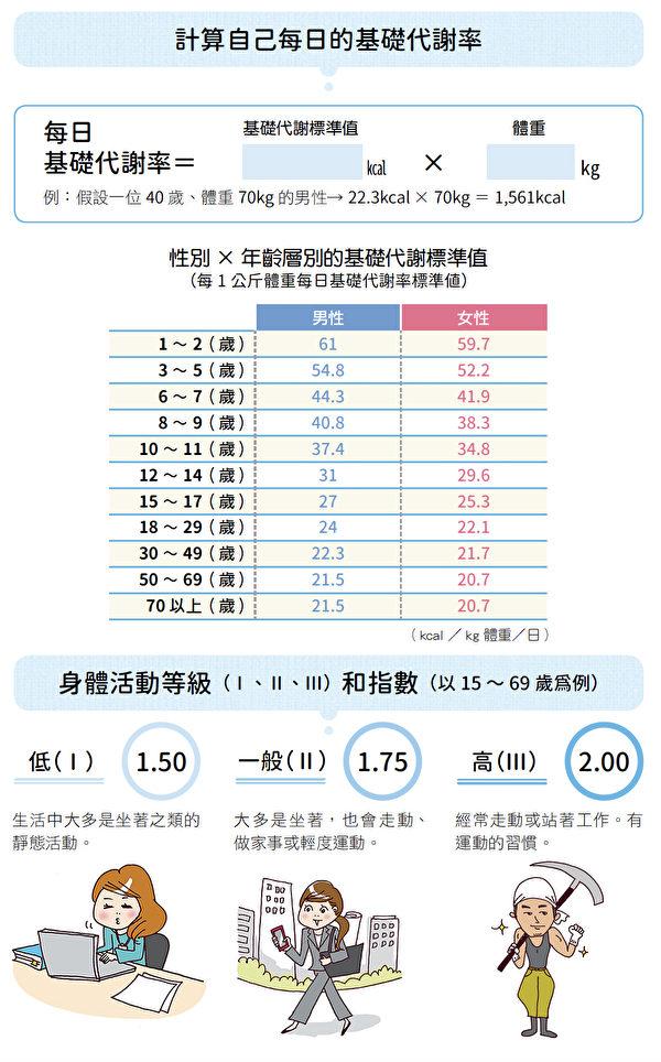 要计算一天应摄取的热量,首先要计算每日基础代谢率BMR。(和平国际出版提供)