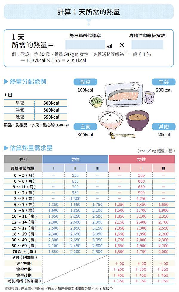 计算自己每天饮食所需要摄取的热量。点击看大图。(和平国际出版提供)