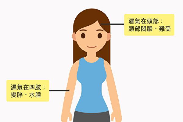 濕氣在身體不同部位,會引起不同的症狀。(Shutterstock/大紀元製圖)
