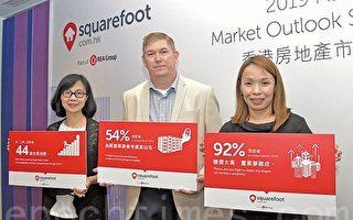 香港九成人認為樓價太高 平均44歲才可上車