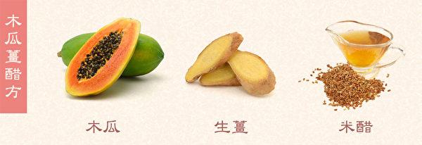 木瓜薑醋方適用於風寒型蕁麻疹。(Shutterstock/大紀元製圖)