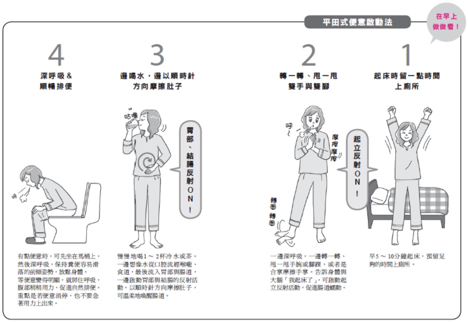 反射 胃 結腸