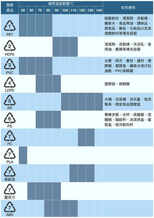 塑膠產品1~7回收編碼的耐熱溫度表。(商周出版提供/大紀元後製)