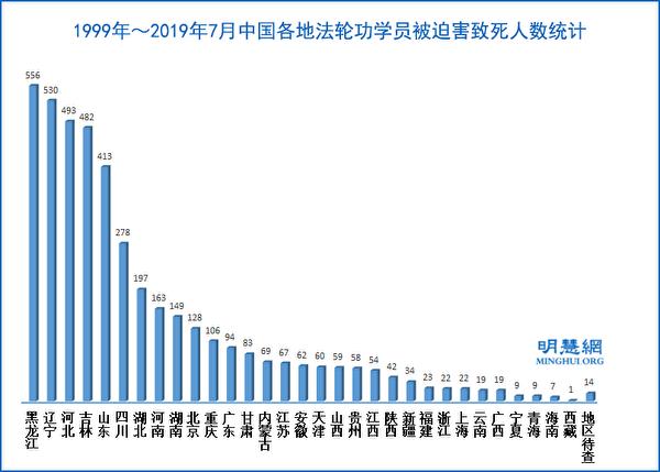1999年~2019年7月中國各地法輪功學員被迫害致死人數統計。(明慧網)