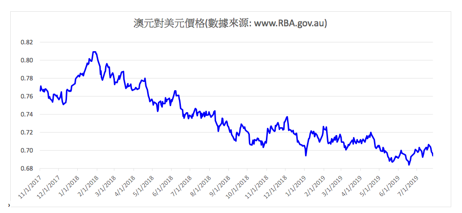 澳元對美元價格走勢圖。(大紀元)