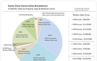 Santa Clara County硅谷地产第二季度市场分析