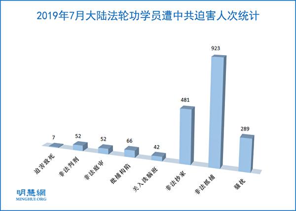 2019年7月,大陸法輪功學員遭中共迫害的人次統計。(明慧網)