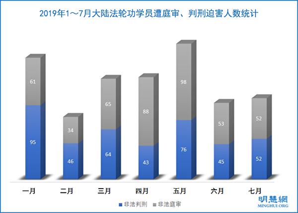 2019年1~7月大陸法輪功學員遭庭審、判刑迫害人數統計。(明慧網)