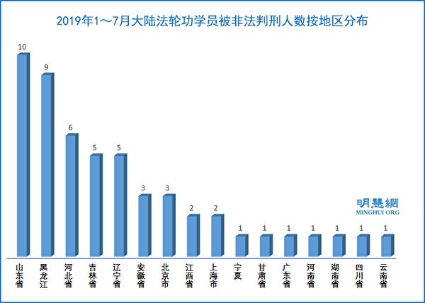 2019年1~7月,大陸法輪功學員被非法判刑人數按地區分佈。(明慧網)