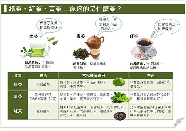 红茶、绿茶、青茶的营养区别。(Stella营养师提供)