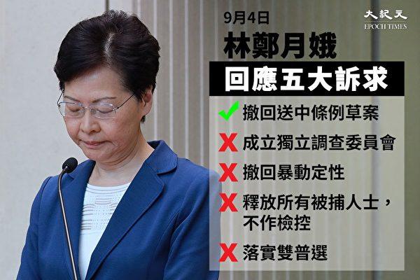 針對民間的五大訴求,林鄭只宣佈撤回條例,對其他4項訴求均無實質回應。(大紀元)