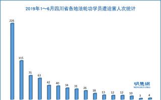 2019年上半年 四川法轮功学员遭迫害综述