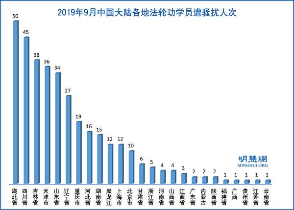 2019年9月,中國大陸各地法輪功學員遭騷擾人次示意圖。(明慧網)