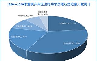 20年 重庆开州区法轮功学员遭迫害简述