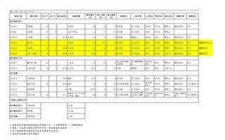 嘉义市桥梁每两年检测  地震台风等将特别巡查