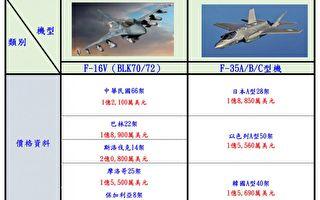 駁F16V比F35貴 空軍:單機價差快9億