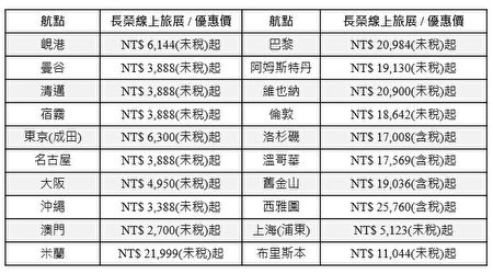 2019长荣航空线上旅展热门航点优惠价一览表
