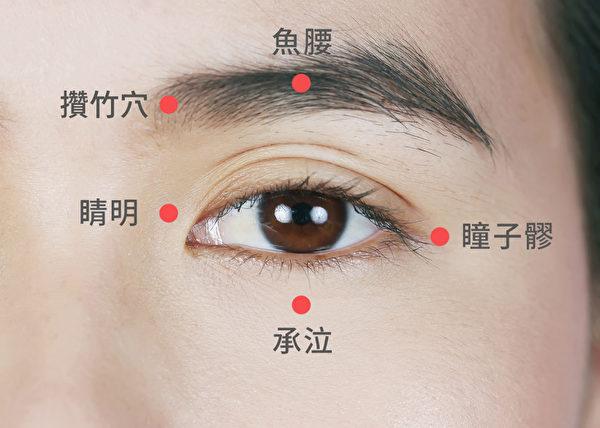 可用手指關節去揉按眼周穴道,幫助降眼壓。(Shutterstock)