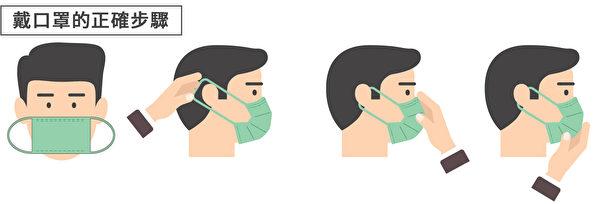 預防感冒和流感,需要掌握正確佩戴口罩步驟。(Shutterstock/大紀元製圖)