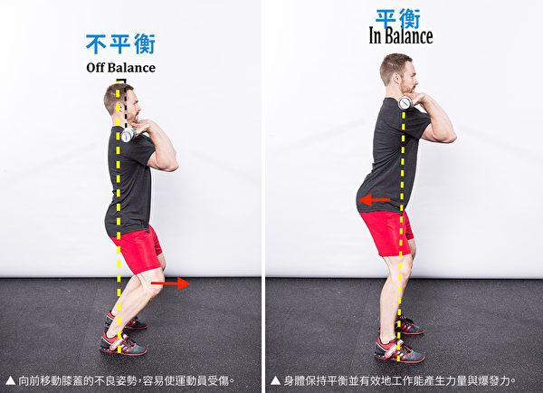 深蹲時限制膝蓋向前的口令實際上是矯正重心向前移動的問題,讓運動員保持平衡。(采實文化提供/大紀元譯製)